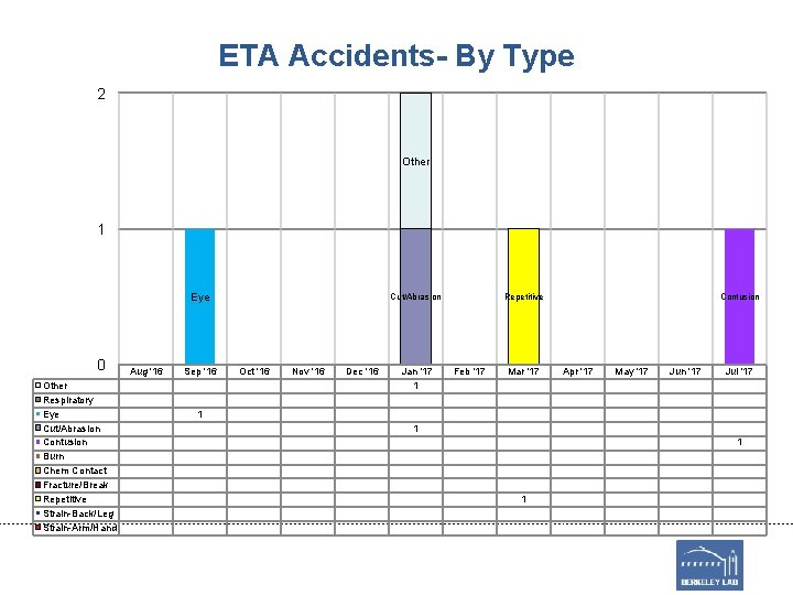 ETA Accidents- By Type 2 Other 1 Eye 0 Other Respiratory Eye Cut/Abrasion Contusion