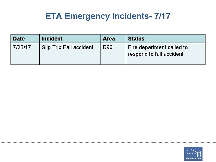 ETA Emergency Incidents- 7/17 Date Incident Area Status 7/25/17 Slip Trip Fall accident B