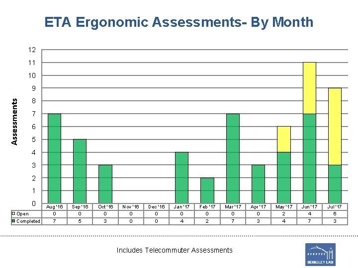 ETA Ergonomic Assessments- By Month 12 11 10 Assessments 9 8 7 6 5