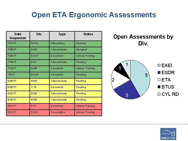Open ETA Ergonomic Assessments Date Requested Div. Type Status 7/31/17 BTUS Office Move Pending