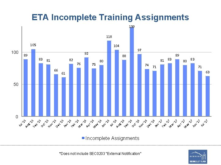 ETA Incomplete Training Assignments 139 118 105 100 104 97 92 89 83 82
