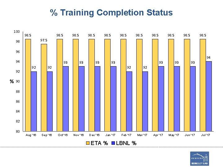 % Training Completion Status 100 98. 5 98. 5 97. 5 98 96 94