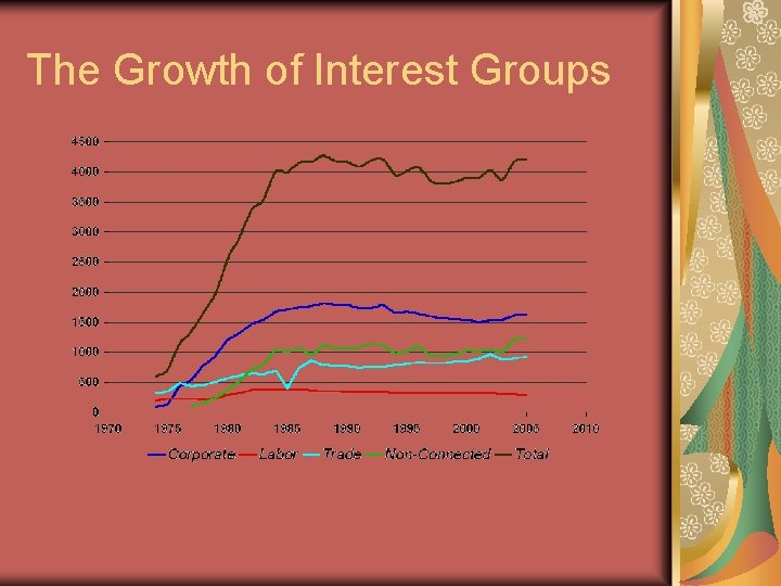The Growth of Interest Groups