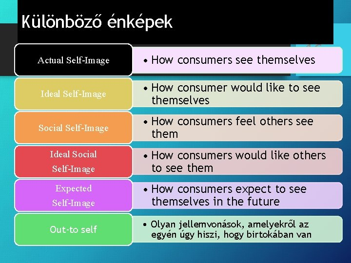 Különböző énképek Actual Self-Image 16 • How consumers see themselves Ideal Self-Image • How