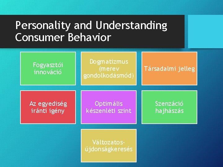 Personality and Understanding Consumer Behavior Fogyasztói innováció Dogmatizmus (merev gondolkodásmód) Társadalmi jelleg Az egyediség