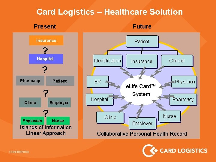 Card Logistics – Healthcare Solution Present Future Insurance Patient ? Hospital Identification Insurance Clinical
