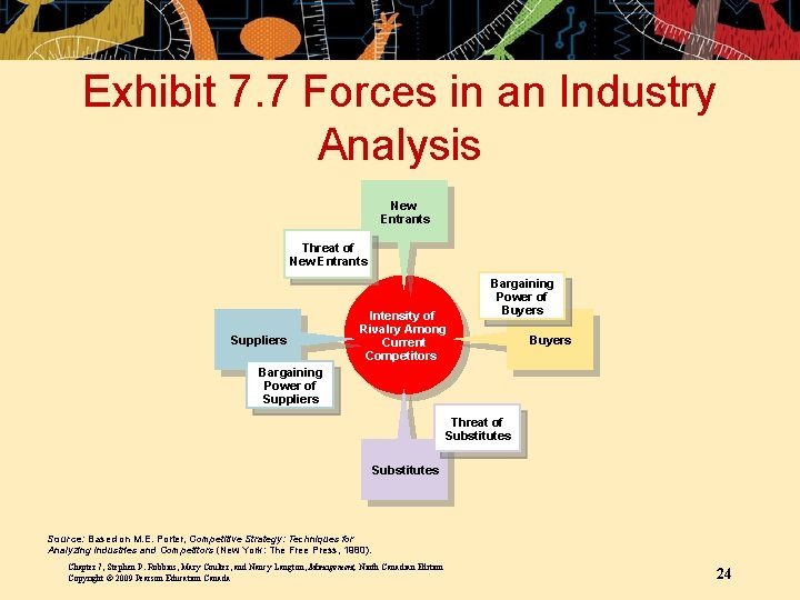Exhibit 7. 7 Forces in an Industry Analysis New Entrants Threat of New Entrants