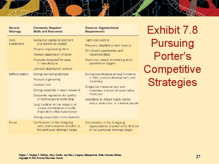 Exhibit 7. 8 Pursuing Porter's Competitive Strategies Chapter 7, Stephen P. Robbins, Mary Coulter,