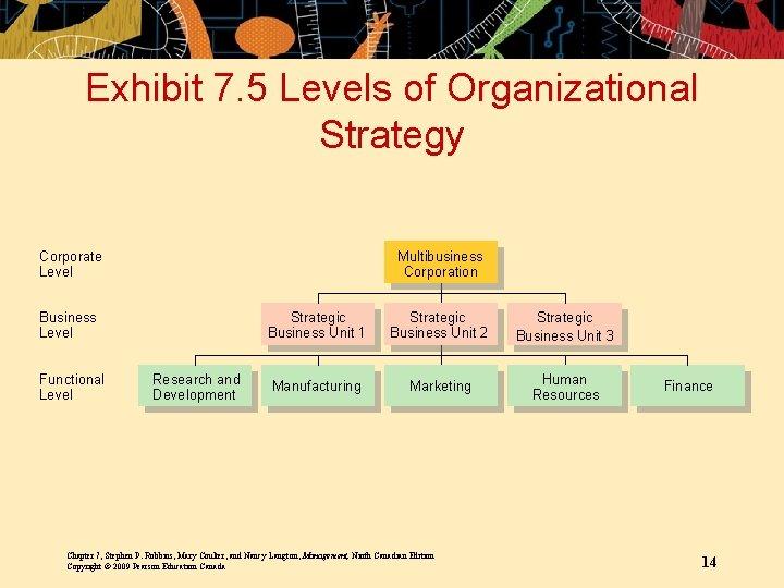Exhibit 7. 5 Levels of Organizational Strategy Corporate Level Multibusiness Corporation Business Level Functional