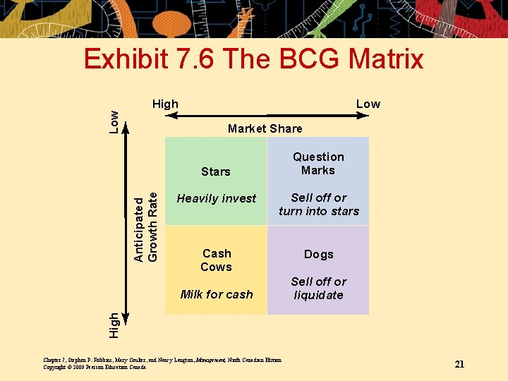 Exhibit 7. 6 The BCG Matrix Low High Low Market Share Question Marks Anticipated