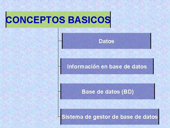 CONCEPTOS BASICOS Datos Información en base de datos Base de datos (BD) Sistema de