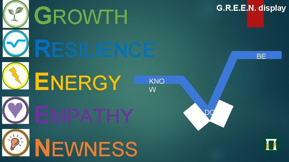 GROWTH RESILIENCE ENERGY EMPATHY NEWNESS G. R. E. E. N. display BE KNO W