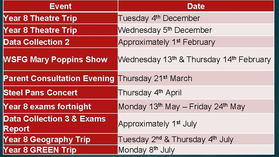Event Year 8 Theatre Trip Data Collection 2 Date Tuesday 4 th December Wednesday