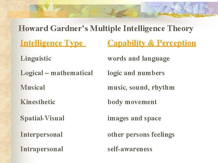 Howard Gardner's Multiple Intelligence Theory Intelligence Type Capability & Perception Linguistic words and language