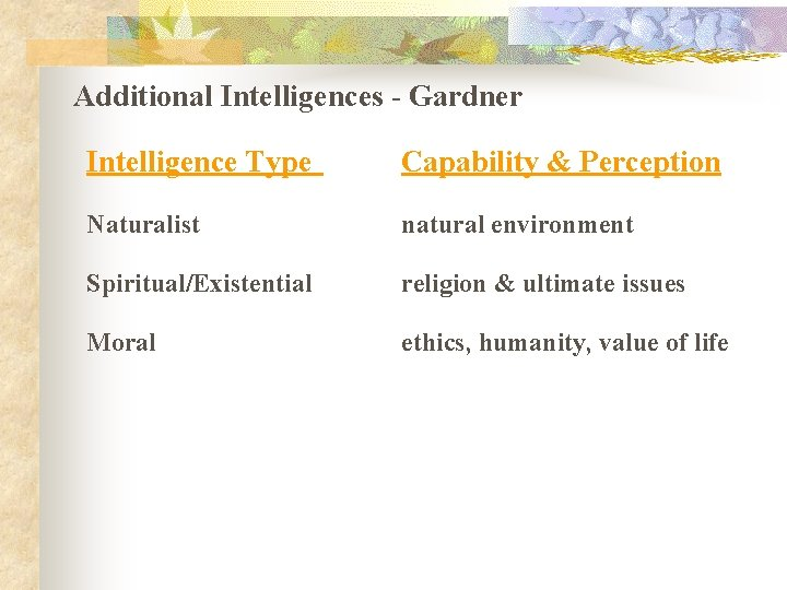 Additional Intelligences - Gardner Intelligence Type Capability & Perception Naturalist natural environment Spiritual/Existential religion