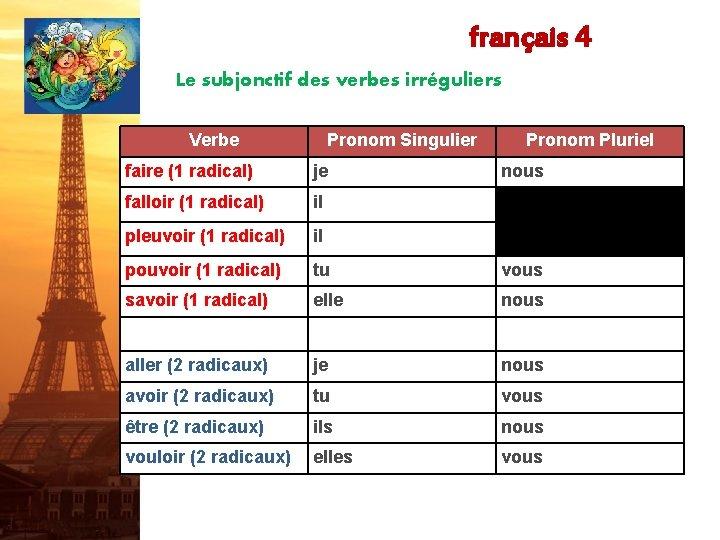 français 4 Le subjonctif des verbes irréguliers Verbe Pronom Singulier Pronom Pluriel faire (1
