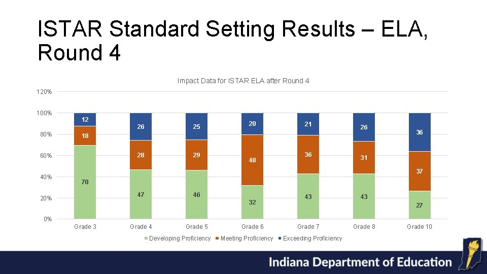 ISTAR Standard Setting Results – ELA, Round 4 Impact Data for ISTAR ELA after