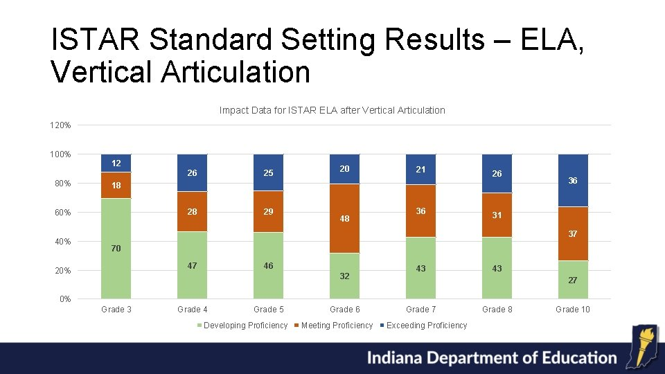 ISTAR Standard Setting Results – ELA, Vertical Articulation Impact Data for ISTAR ELA after