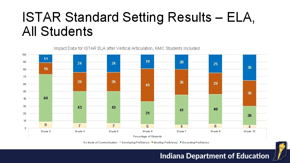 ISTAR Standard Setting Results – ELA, All Students Impact Data for ISTAR ELA after