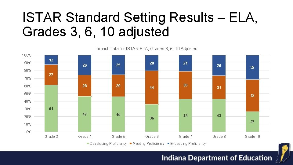 ISTAR Standard Setting Results – ELA, Grades 3, 6, 10 adjusted Impact Data for