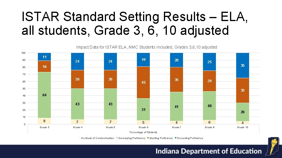 ISTAR Standard Setting Results – ELA, all students, Grade 3, 6, 10 adjusted Impact