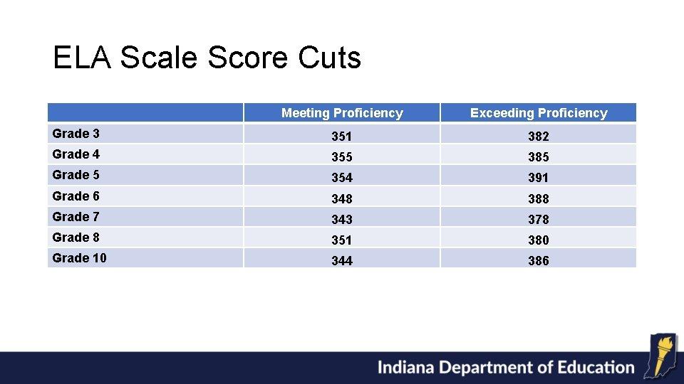 ELA Scale Score Cuts Meeting Proficiency Exceeding Proficiency Grade 3 351 382 Grade 4