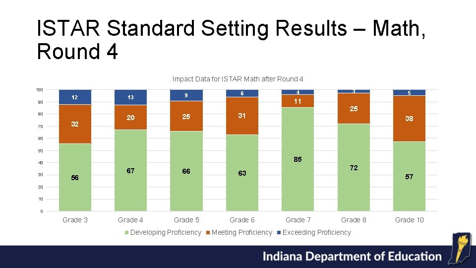 ISTAR Standard Setting Results – Math, Round 4 Impact Data for ISTAR Math after