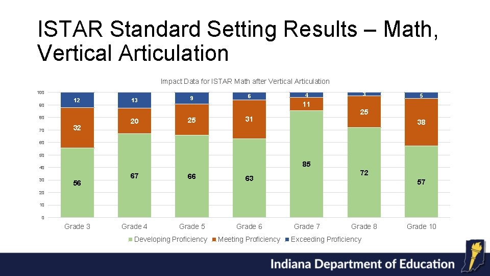 ISTAR Standard Setting Results – Math, Vertical Articulation Impact Data for ISTAR Math after