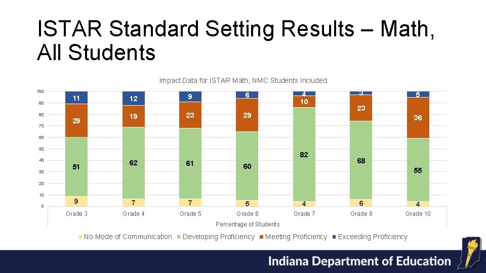 ISTAR Standard Setting Results – Math, All Students Impact Data for ISTAR Math, NMC