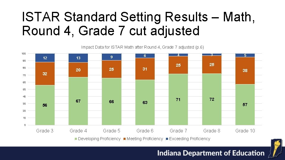 ISTAR Standard Setting Results – Math, Round 4, Grade 7 cut adjusted Impact Data