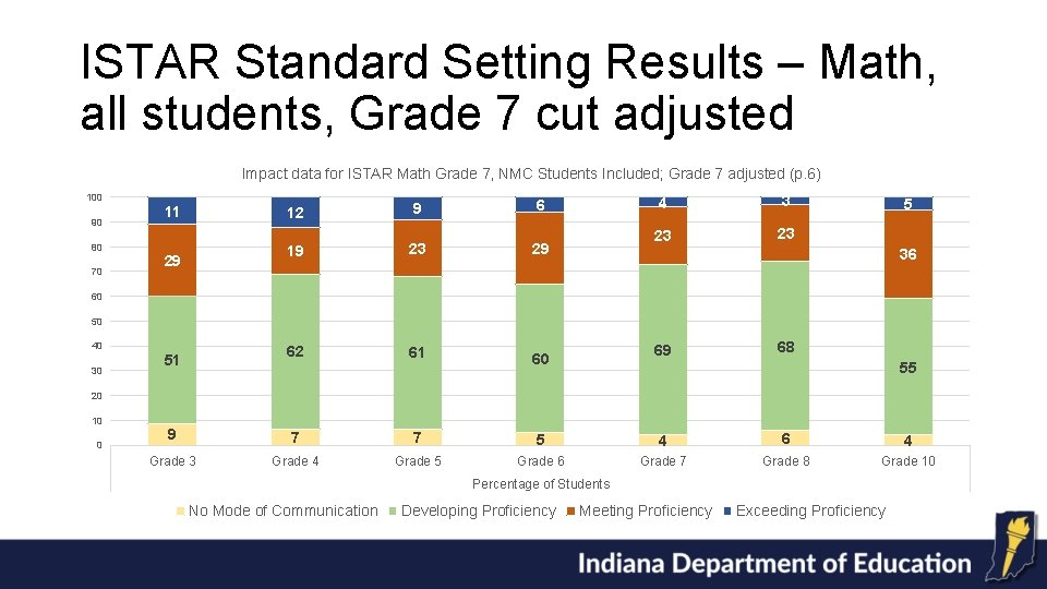 ISTAR Standard Setting Results – Math, all students, Grade 7 cut adjusted Impact data