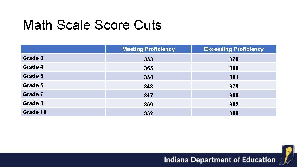 Math Scale Score Cuts Meeting Proficiency Exceeding Proficiency Grade 3 353 379 Grade 4