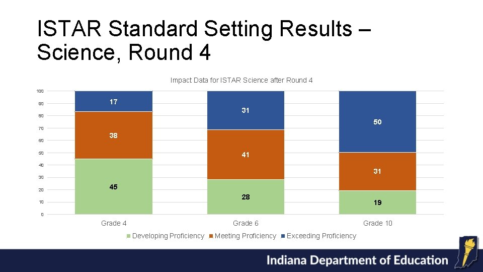ISTAR Standard Setting Results – Science, Round 4 Impact Data for ISTAR Science after