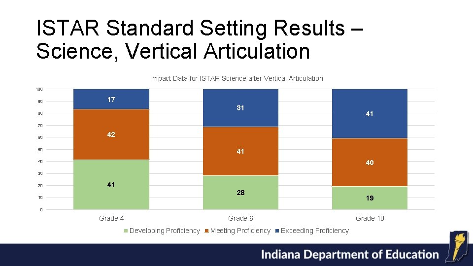 ISTAR Standard Setting Results – Science, Vertical Articulation Impact Data for ISTAR Science after