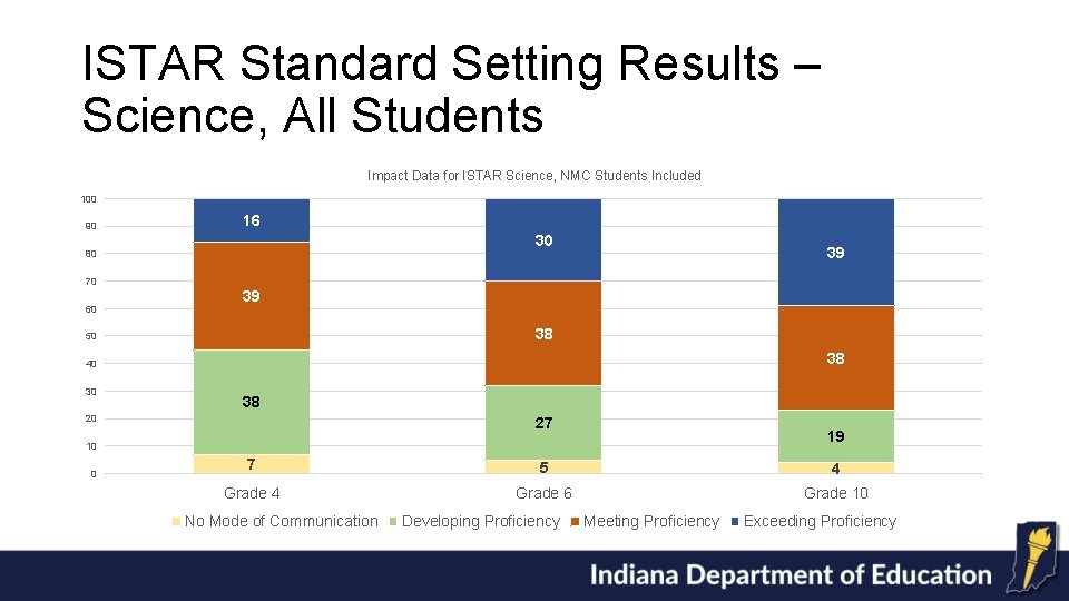 ISTAR Standard Setting Results – Science, All Students Impact Data for ISTAR Science, NMC