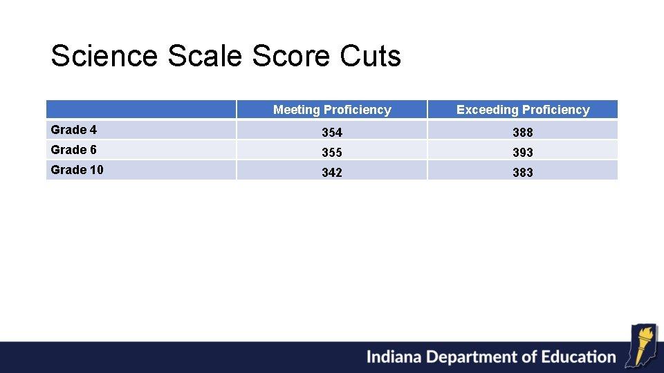 Science Scale Score Cuts Meeting Proficiency Exceeding Proficiency Grade 4 354 388 Grade 6