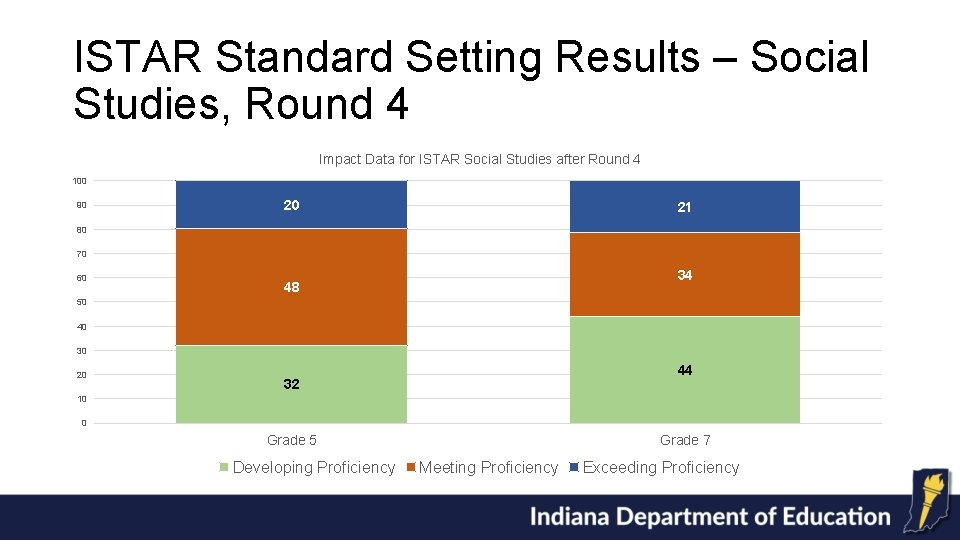 ISTAR Standard Setting Results – Social Studies, Round 4 Impact Data for ISTAR Social