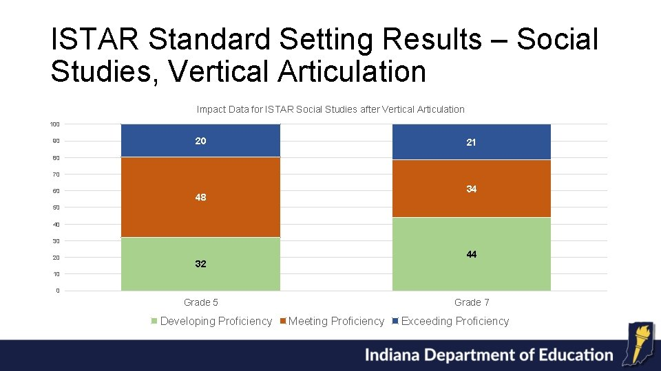 ISTAR Standard Setting Results – Social Studies, Vertical Articulation Impact Data for ISTAR Social