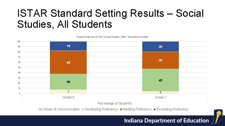 ISTAR Standard Setting Results – Social Studies, All Students Impact Data for ISTAR Social