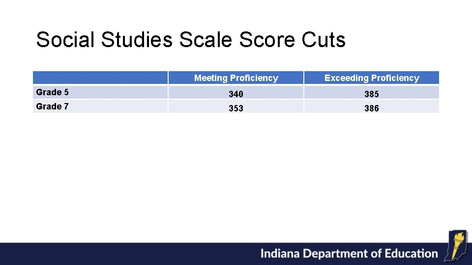 Social Studies Scale Score Cuts Meeting Proficiency Exceeding Proficiency Grade 5 340 385 Grade