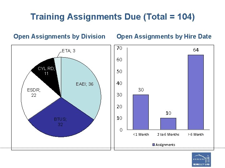 Training Assignments Due (Total = 104) Open Assignments by Division Open Assignments by Hire