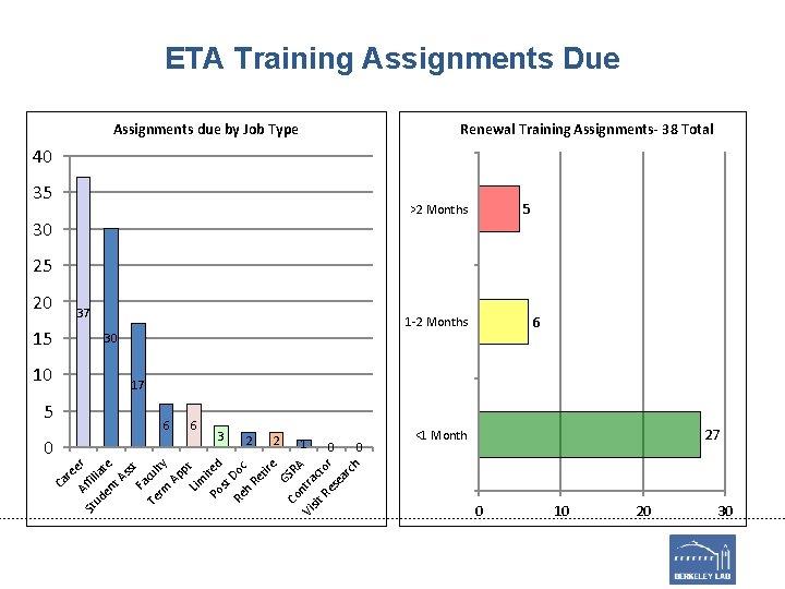 ETA Training Assignments Due Assignments due by Job Type Renewal Training Assignments- 38 Total