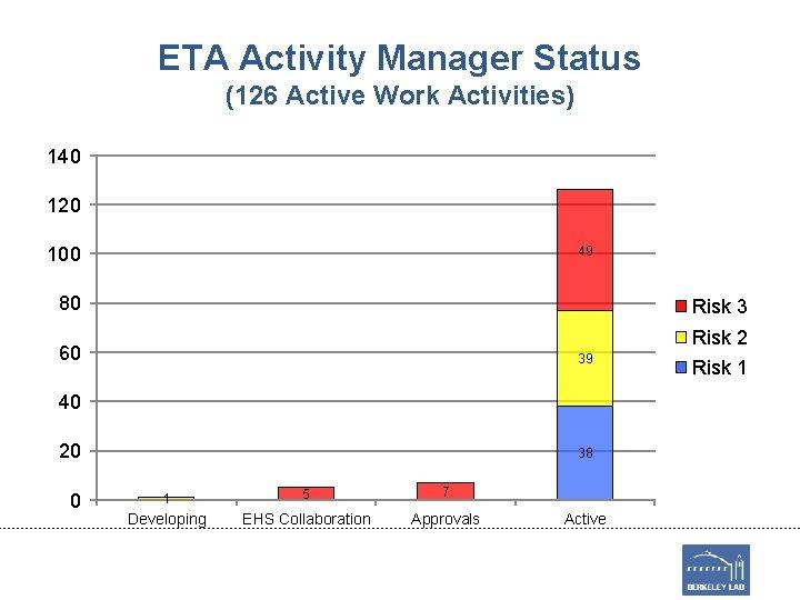 ETA Activity Manager Status (126 Active Work Activities) 140 120 49 100 80 Risk