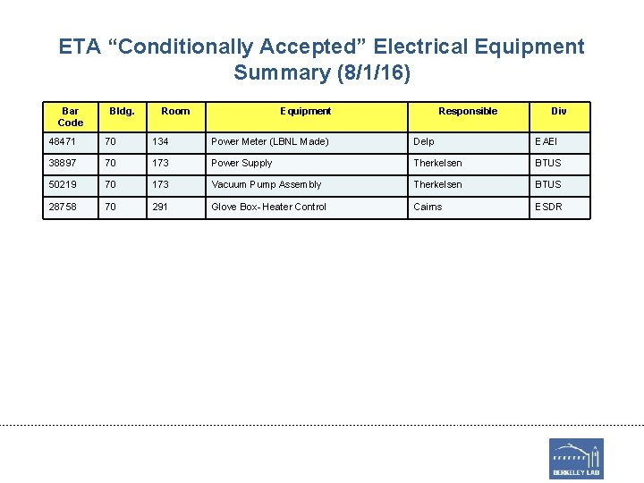"ETA ""Conditionally Accepted"" Electrical Equipment Summary (8/1/16) Bar Code Bldg. Room Equipment Responsible Div"