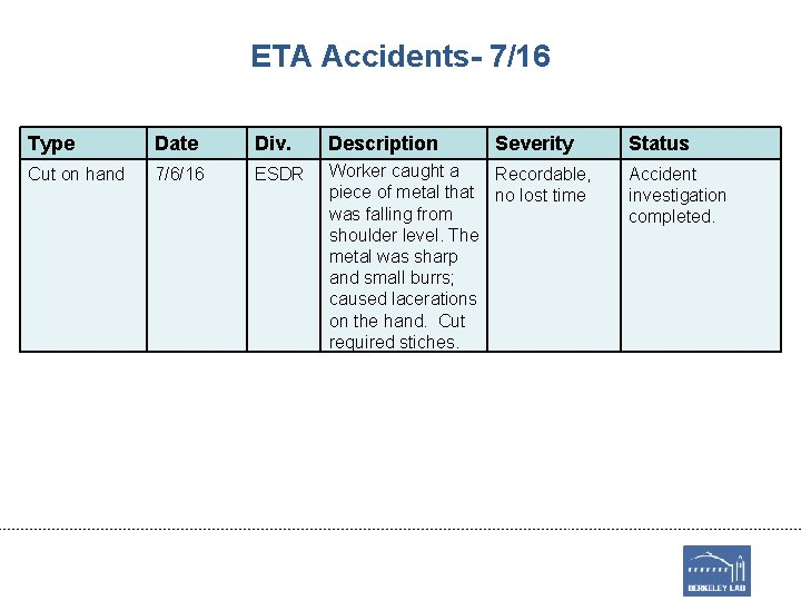 ETA Accidents- 7/16 Type Date Div. Description Severity Cut on hand 7/6/16 ESDR Worker