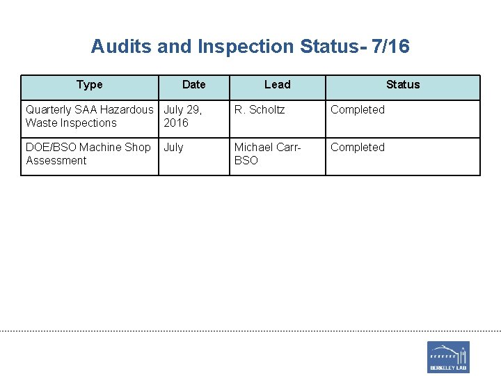 Audits and Inspection Status- 7/16 Type Date Lead Status Quarterly SAA Hazardous July 29,
