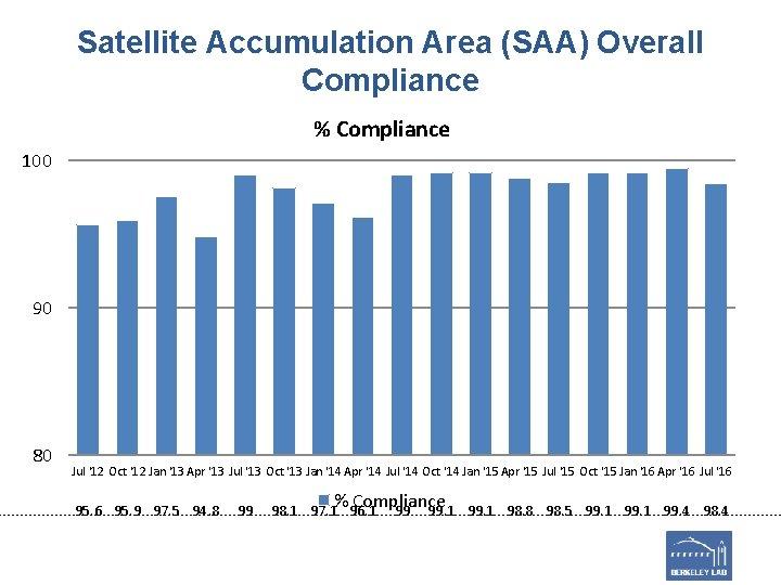 Satellite Accumulation Area (SAA) Overall Compliance % Compliance 100 90 80 Jul '12 Oct