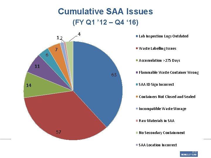 Cumulative SAA Issues (FY Q 1 ' 12 – Q 4 ' 16) 12