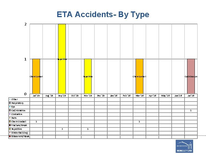 ETA Accidents- By Type 2 1 Repetitive Chem Contact 0 Other Respiratory Eye Cut/Abrasion