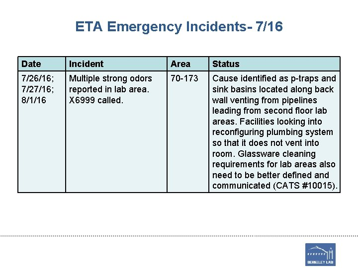 ETA Emergency Incidents- 7/16 Date Incident Area Status 7/26/16; 7/27/16; 8/1/16 Multiple strong odors